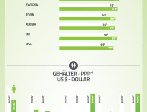 Infografik: Frauen verdienen weniger als Männer im internationalen Vergleich